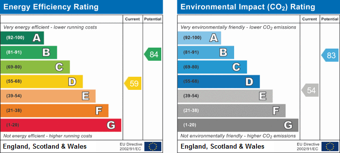 EPC Graph for Crowhill, Godmanchester, Huntingdon, Cambridgehsire.