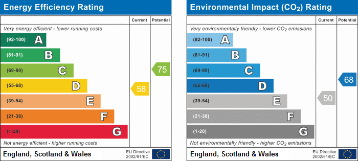 EPC Graph for Grafham Road, Ellington, Huntingdon.