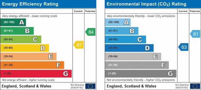 EPC Graph for Crowhill, Godmanchester, Huntingdon, Cambridgeshire..