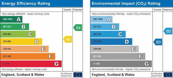EPC Graph for Devoke Close, Stukeley Meadows, Huntingdon.