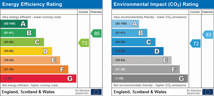 EPC Graph for Holborn View, Sawtry, Huntingdon, Cambridgeshire.