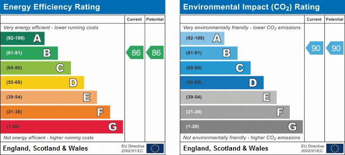 EPC Graph for Park Square, Brookside, Huntingdon, Cambridegshire.