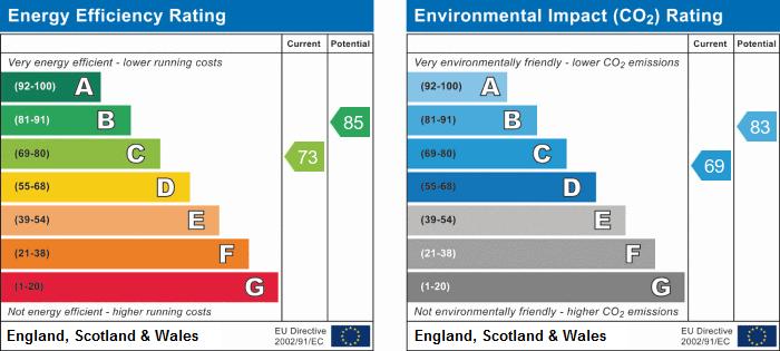 EPC Graph for Ermine Street, Huntingdon, Cambridgeshire.