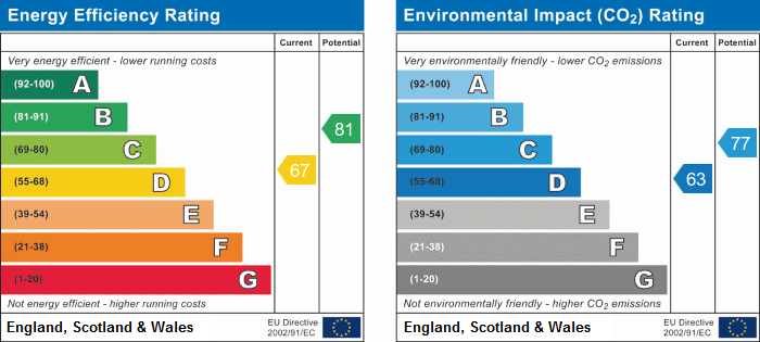 EPC Graph for Windermere, Stukeley Meadows, Huntingdon, Cambridgeshire.