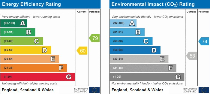 EPC Graph for St James Road, Orrell