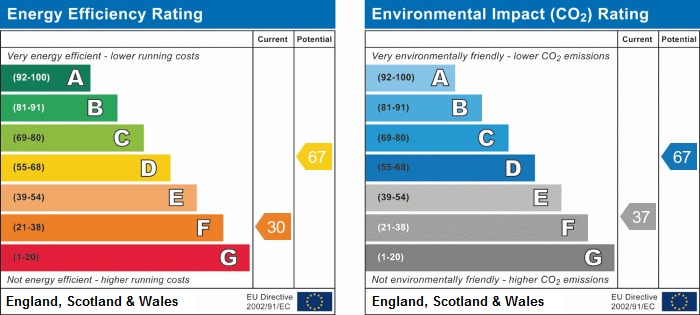 EPC Graph for Warrington Road, Abram