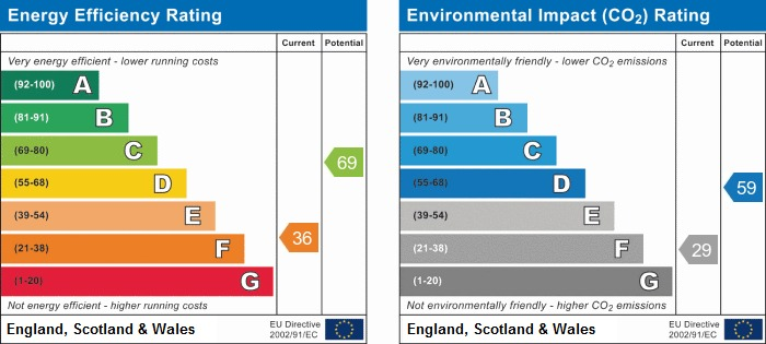 EPC Graph for Edge Hall Road, Orrell