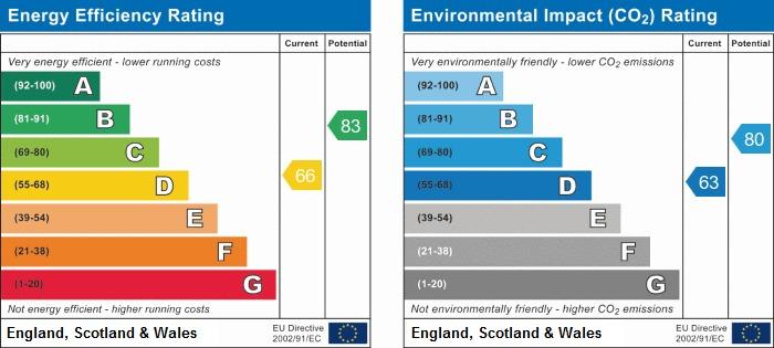 EPC Graph for Old Lane, Shevington