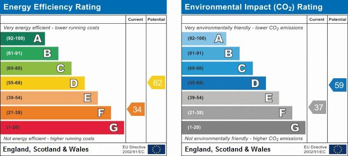 EPC Graph for Milton Grove, Swinley