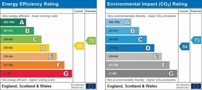 EPC Graph for Woodcroft, Shevington