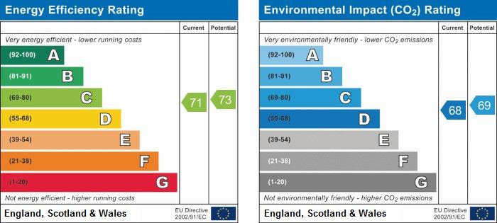 EPC Graph for Edridge Way, Hindley