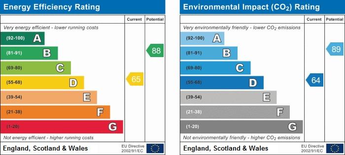 EPC Graph for Grampian Way, Platt Bridge, Wigan