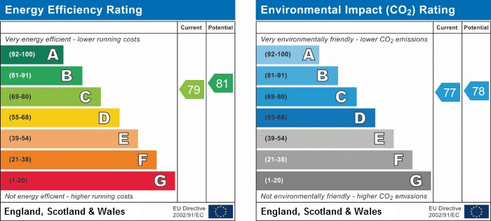EPC Graph for Tallies Close, Wigan