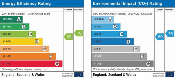EPC Graph for Tunstall Lane, Pemberton