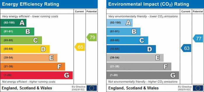 EPC Graph for Ashfield Park Drive, Standish