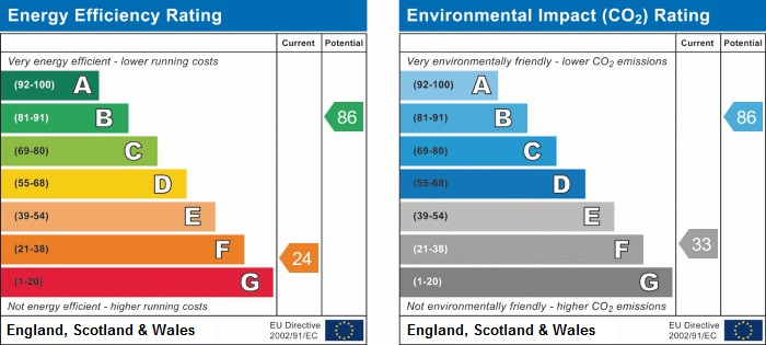 EPC Graph for Manchester Road, Ince