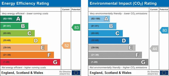 EPC Graph for Cambridge Road, Orrell