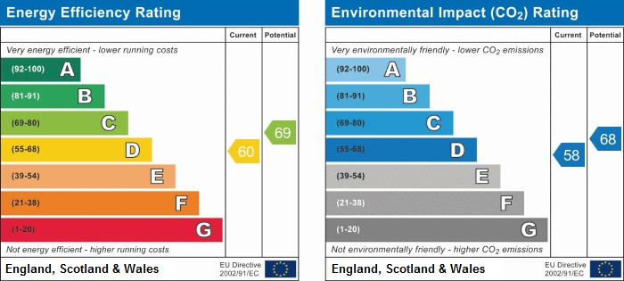 EPC Graph for Sheraton Close, Orrell, Wigan