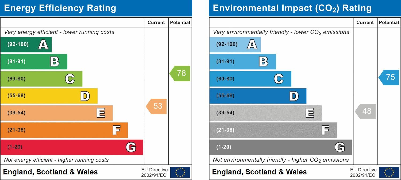 EPC Graph for Heather Bank, Osbaldwick, York