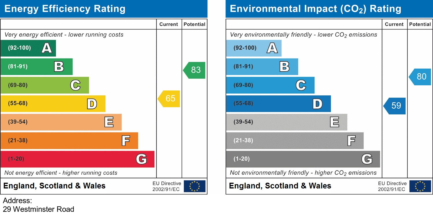 EPC Graph for Westminster Road, York