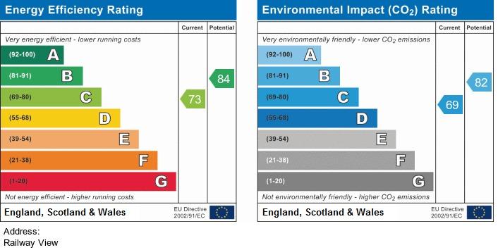 EPC Graph for Railway View, Croston