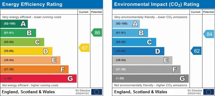 EPC Graph for The Green, Eccleston