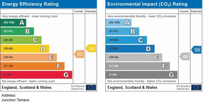 EPC Graph for Junction Terrace, Euxton, Chorley