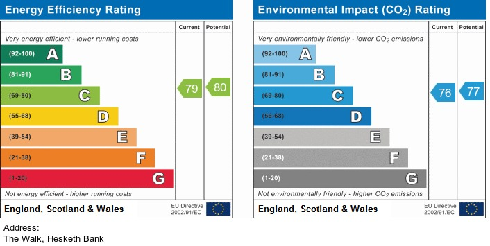 EPC Graph for Willow Grove, Hesketh Bank