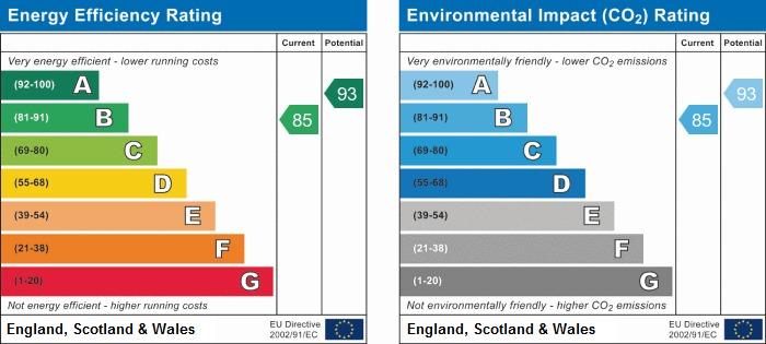 EPC Graph for Cherry Tree Close, Charnock Richard