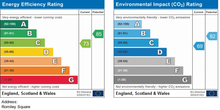 EPC Graph for Romiley Square, Standish