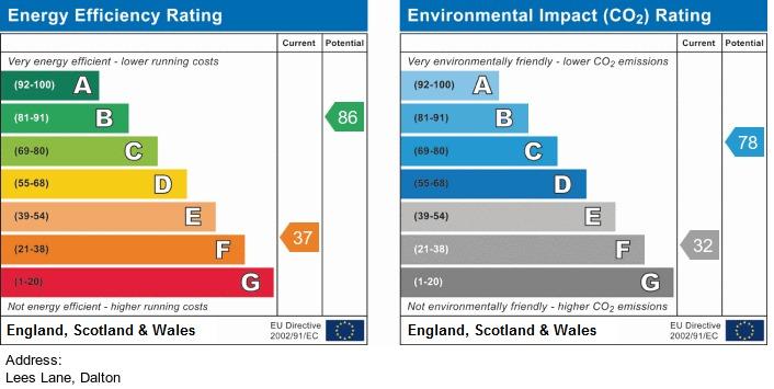 EPC Graph for Lees Lane, Dalton