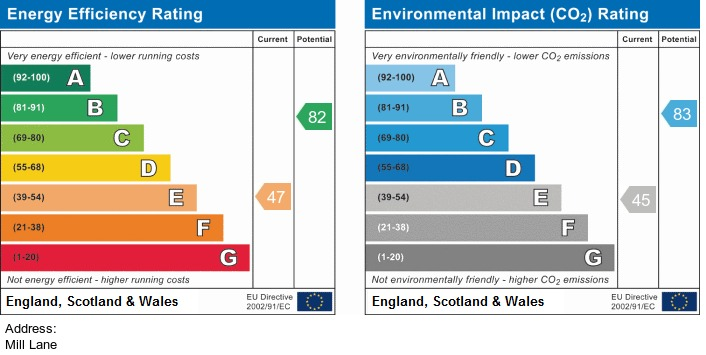 EPC Graph for Mill Lane Upholland