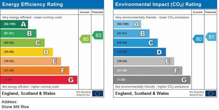EPC Graph for Stonemill Rise, Wigan