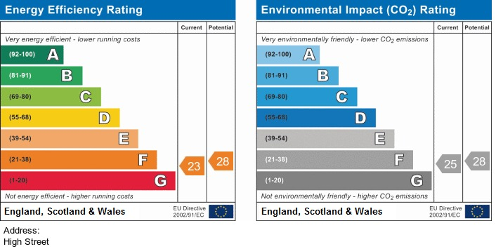 EPC Graph for High Street, Standish
