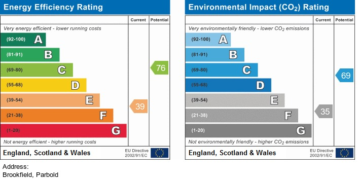 EPC Graph for Brookfield, Parbold