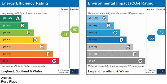 EPC Graph for Rose Place, Aughton