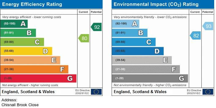 EPC Graph for Chisnall Brook Close, Haskayne, Downholland
